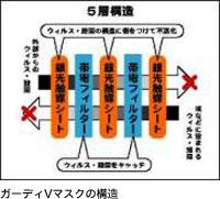 ガーディVマスクの構造