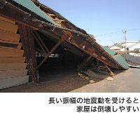 長い振幅の地震動を受けると家屋は倒壊しやすい